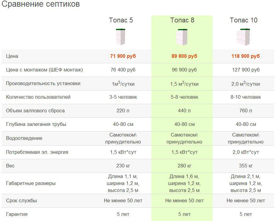 сравнение септиков